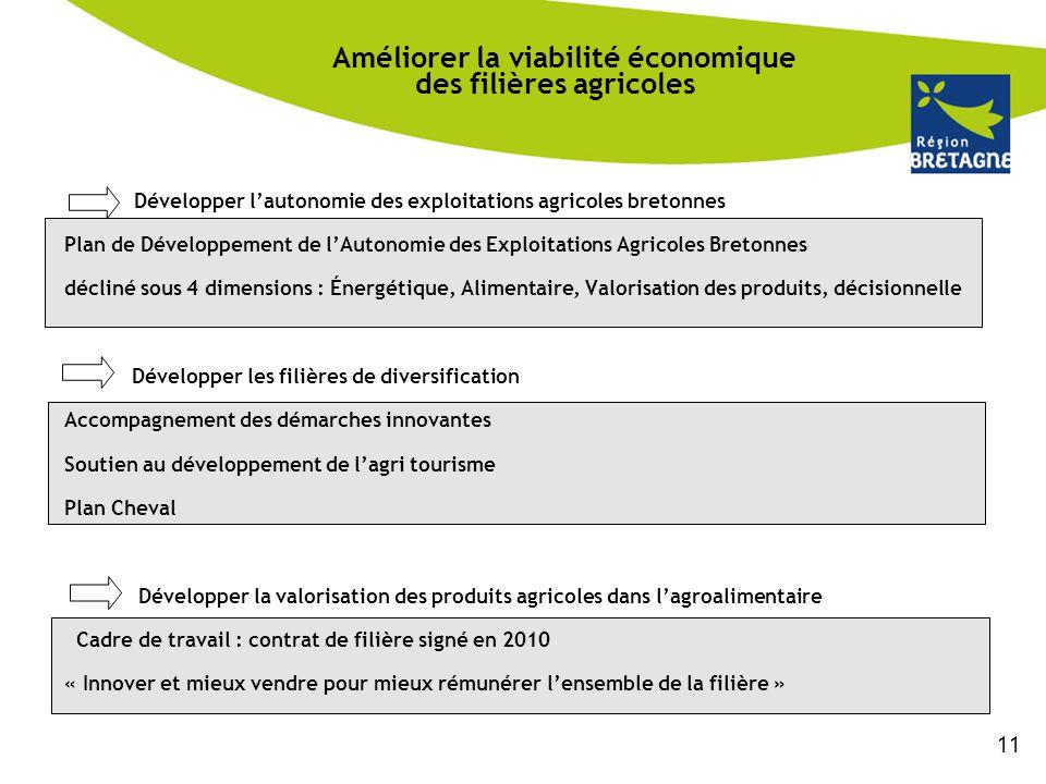 Améliorer la viabilité économique des filières agricoles Développer l'autonomie des exploitations agricoles bretonnes Plan de Développement de l'Auton
