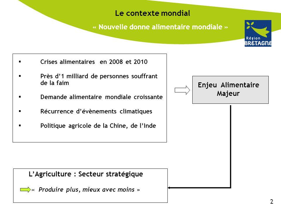« La Mondialisation et les règles de l'OMC : Fortes contraintes pour l'agriculture bretonne » Le contexte mondial La Mondialisation une réalité Libéralisation des échanges et des marchés Plus grande circulation des populations des idées, des informations, des produits Univers fortement concurrentiel Inquiétude pour l'avenir du secteur Agricole et Agro-alimentaire breton Futures règles d'échanges internationales Négociations en cours sur l'agriculture (OMC- Cycle de Doha) Baisse accrue des droits de douane Suppression définitive des « restitutions » à l'export d'ici 2013 (volaille, porc, lait) Engagement à la diminution des soutiens internes (notamment aides directes).