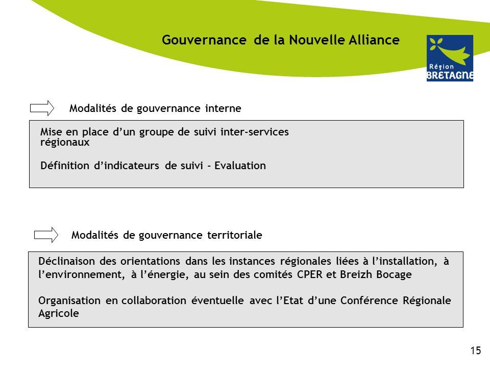 Gouvernance de la Nouvelle Alliance Modalités de gouvernance interne Mise en place d'un groupe de suivi inter-services régionaux Définition d'indicate