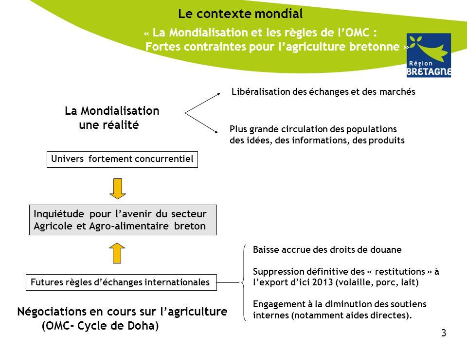 « La Mondialisation et les règles de l'OMC : Fortes contraintes pour l'agriculture bretonne » Le contexte mondial La Mondialisation une réalité Libéra