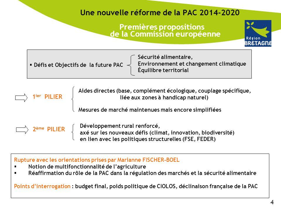 Une nouvelle réforme de la PAC 2014-2020 Premières propositions de la Commission européenne  Défis et Objectifs de la future PAC Sécurité alimentaire
