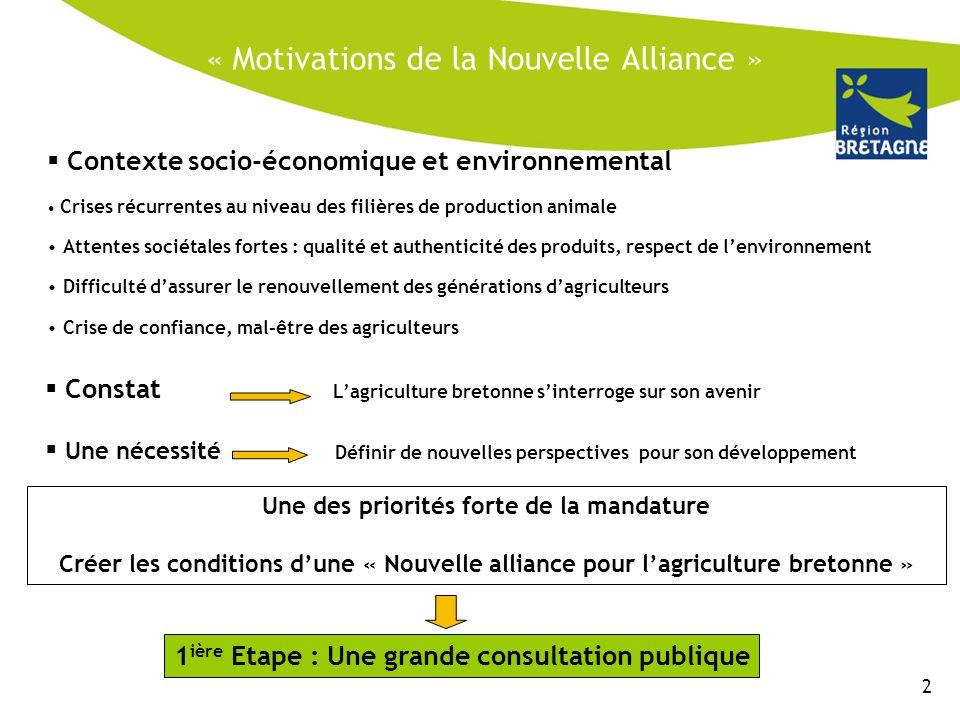 « Motivations de la Nouvelle Alliance »  Contexte socio-économique et environnemental Crises récurrentes au niveau des filières de production animale