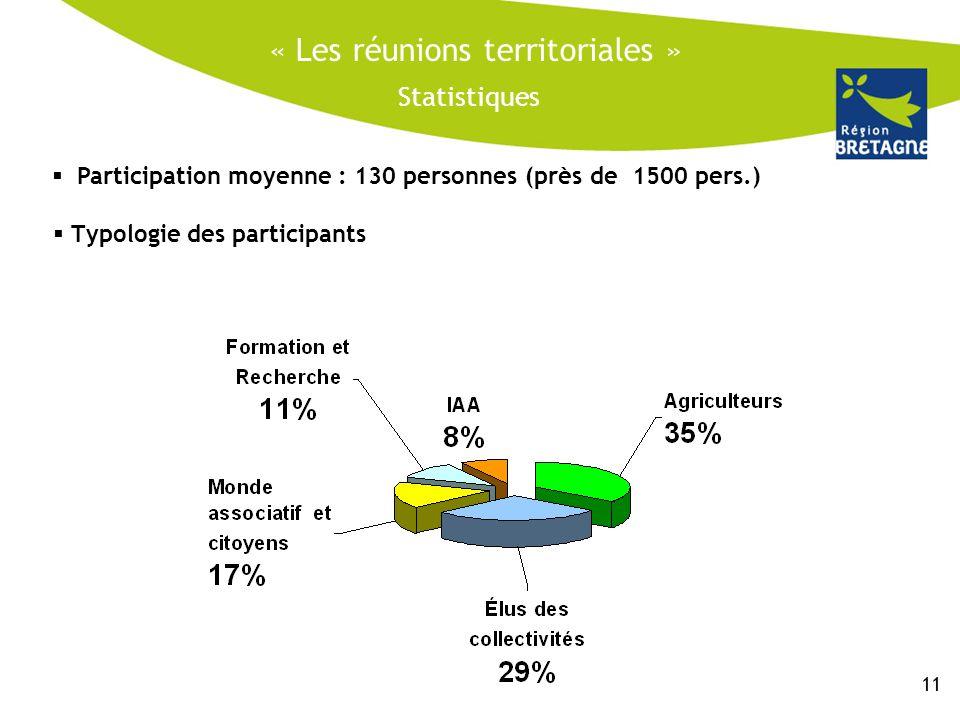 « Les réunions territoriales » Statistiques  Typologie des participants  Participation moyenne : 130 personnes (près de 1500 pers.) 11
