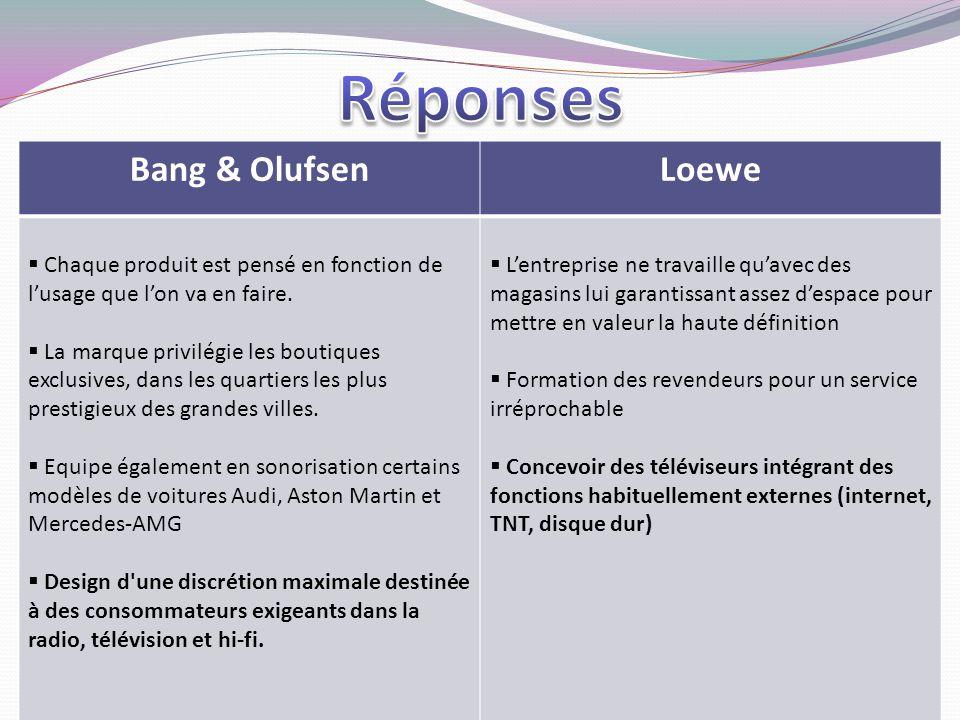 Bang & OlufsenLoewe  Chaque produit est pensé en fonction de l'usage que l'on va en faire.