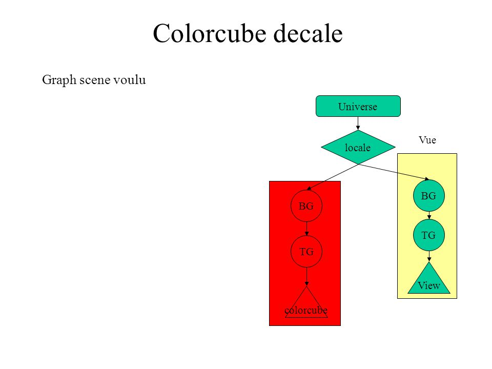BG colorcube TG BG TG View Vue Colorcube decale Universe locale Graph scene voulu