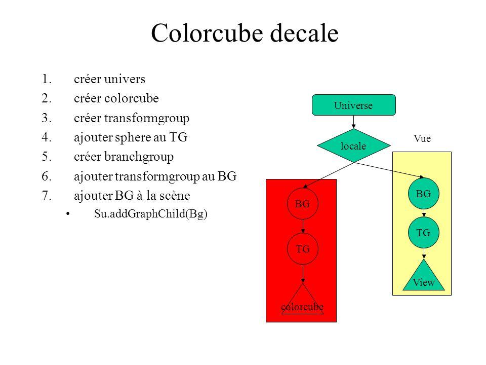 BG colorcube TG BG TG View Vue Colorcube decale Universe locale 1.créer univers 2.créer colorcube 3.créer transformgroup 4.ajouter sphere au TG 5.crée
