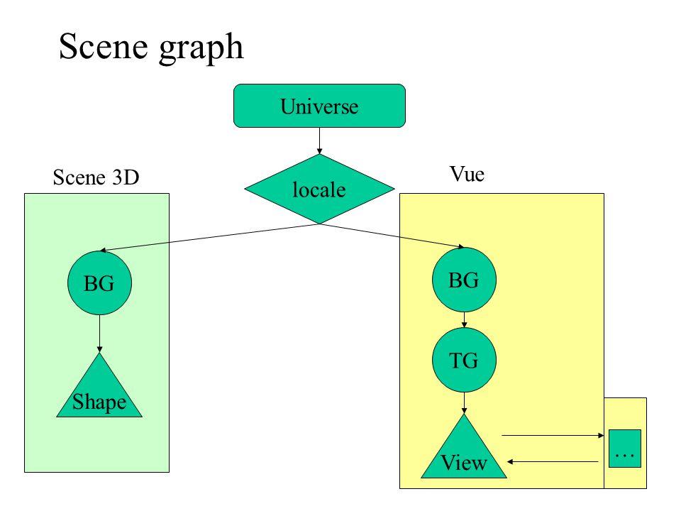 Changer la transformation 1.Créer un objet transform3D –Transform3D tr = new Transform3D(); 2.Modifier l'objet transform –Translation Tr.setTranslation(new Vector3f(0f,0f,1f)); –Rotation Tr.rotY(angle); 3.Mettre à jour le transformgroup –Tg.setTransform(tr);