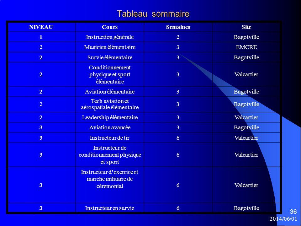 2014/06/01 36 Tableau sommaire NIVEAUCoursSemainesSite 1Instruction générale2Bagotville 2Musicien élémentaire3EMCRE 2Survie élémentaire3Bagotville 2 C