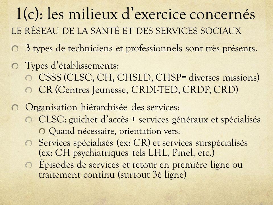 1(c): les milieux d'exercice concernés LE RÉSEAU DE LA SANTÉ ET DES SERVICES SOCIAUX 3 types de techniciens et professionnels sont très présents.