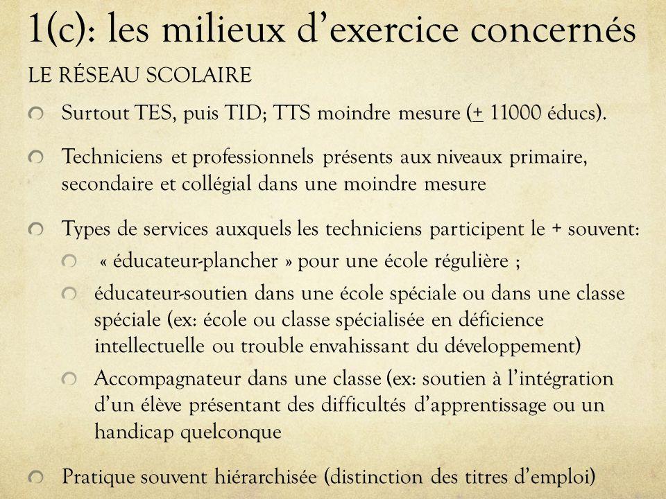1(c): les milieux d'exercice concernés LE RÉSEAU SCOLAIRE Surtout TES, puis TID; TTS moindre mesure (+ 11000 éducs).