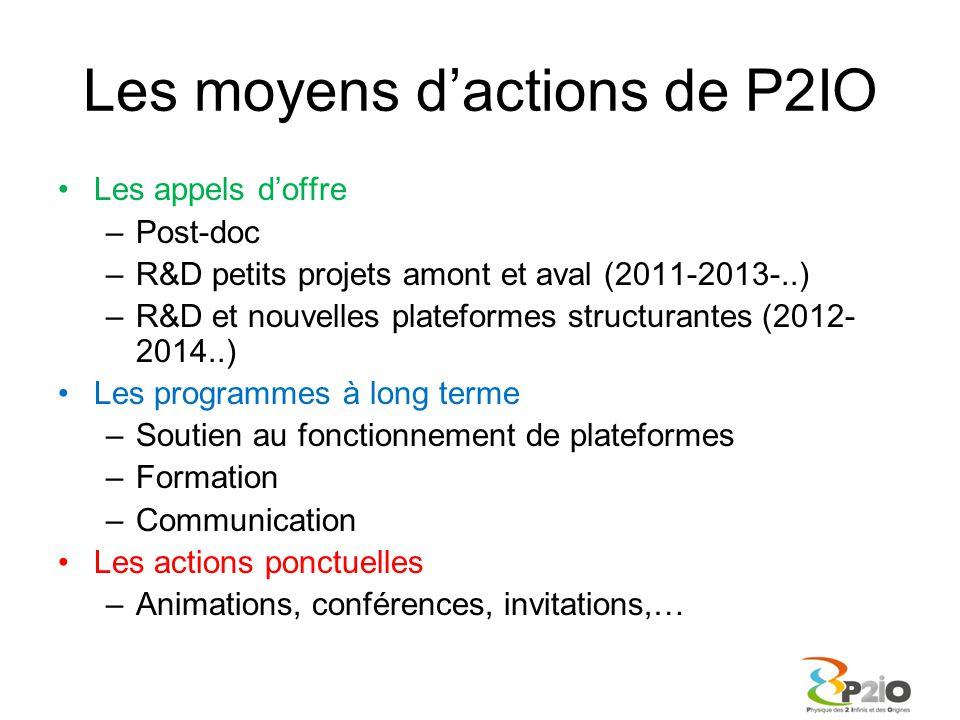 Les moyens d'actions de P2IO Les appels d'offre –Post-doc –R&D petits projets amont et aval (2011-2013-..) –R&D et nouvelles plateformes structurantes