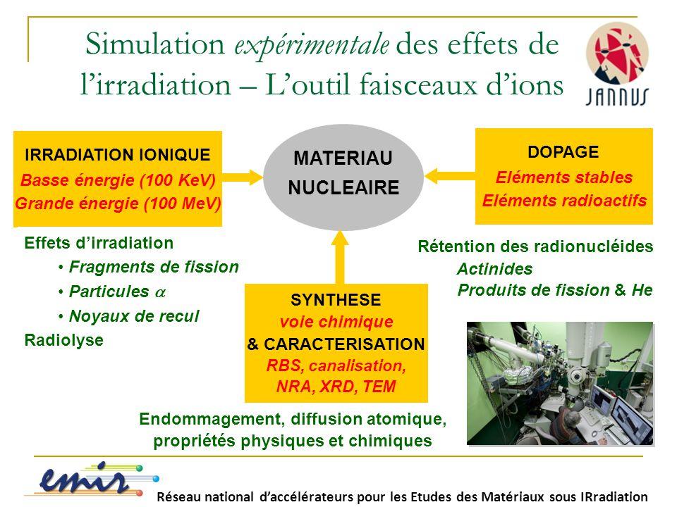 MATERIAU NUCLEAIRE Simulation expérimentale des effets de l'irradiation – L'outil faisceaux d'ions IRRADIATION IONIQUE Basse énergie (100 KeV) Grande