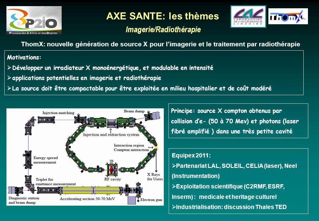 Imagerie/Radiothérapie ThomX: nouvelle génération de source X pour l'imagerie et le traitement par radiothérapie AXE SANTE: les thèmes Motivations: 