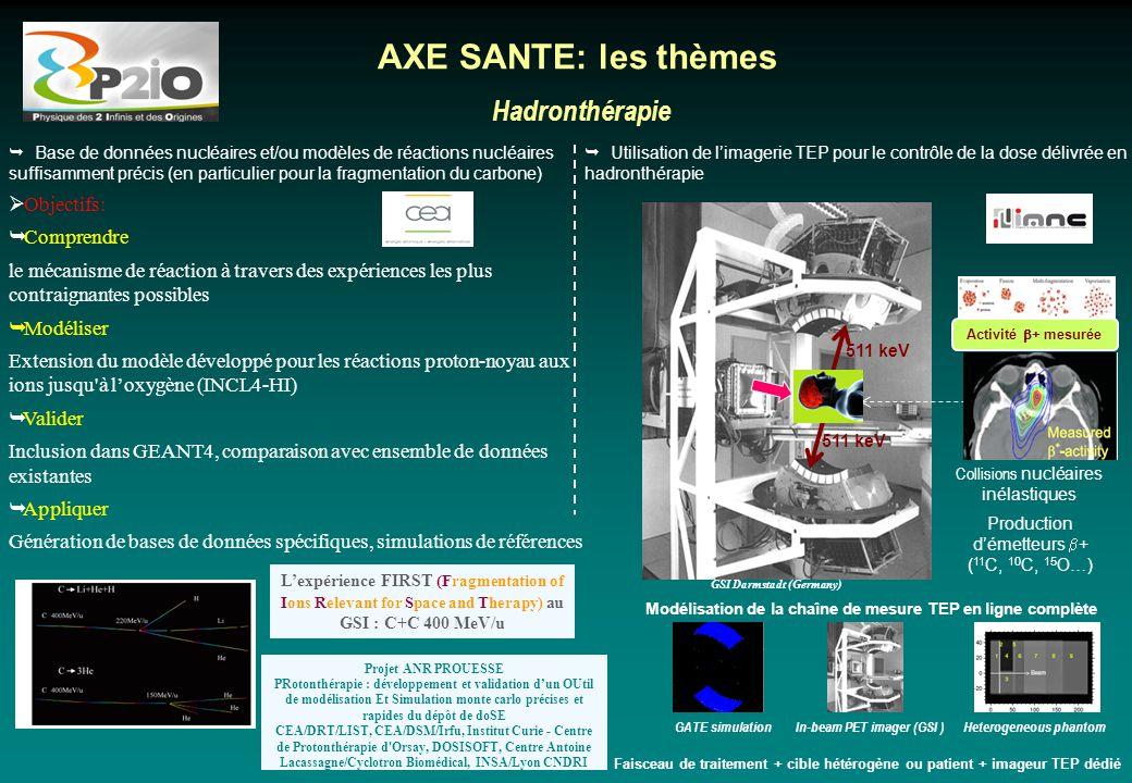 Hadronthérapie AXE SANTE: les thèmes  Base de données nucléaires et/ou modèles de réactions nucléaires suffisamment précis (en particulier pour la fr