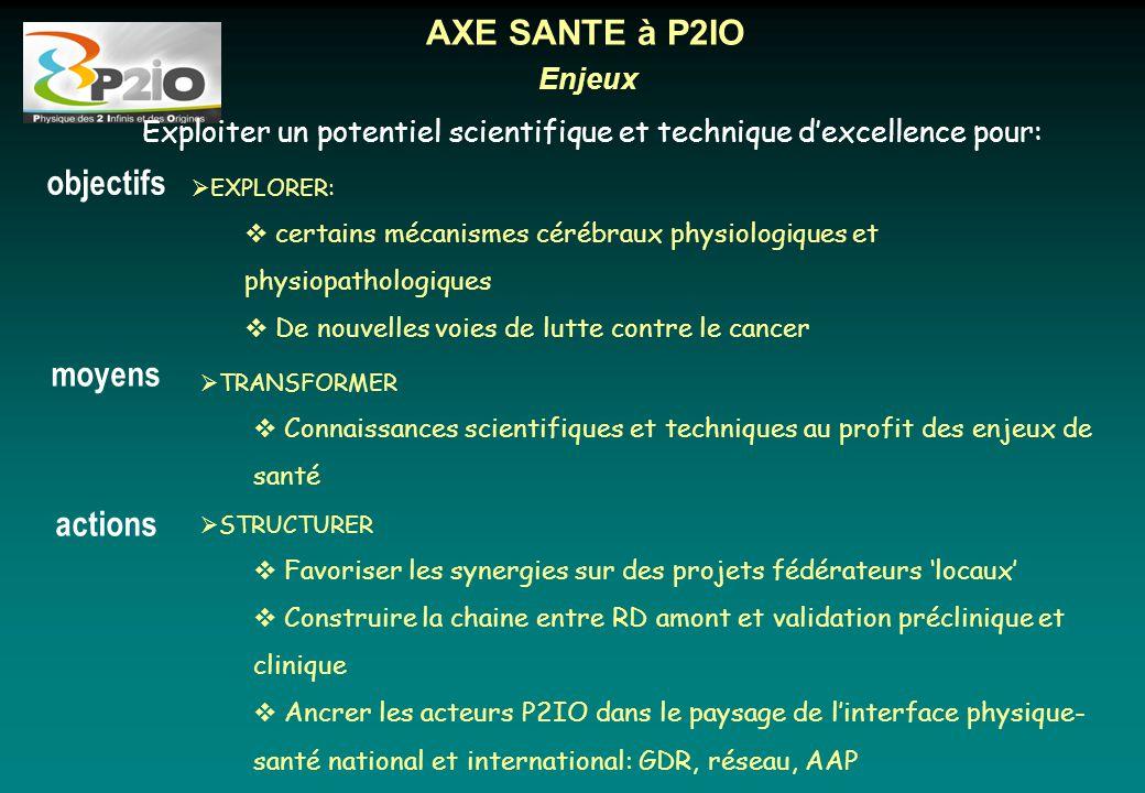 Enjeux AXE SANTE à P2IO  EXPLORER:  certains mécanismes cérébraux physiologiques et physiopathologiques  De nouvelles voies de lutte contre le canc