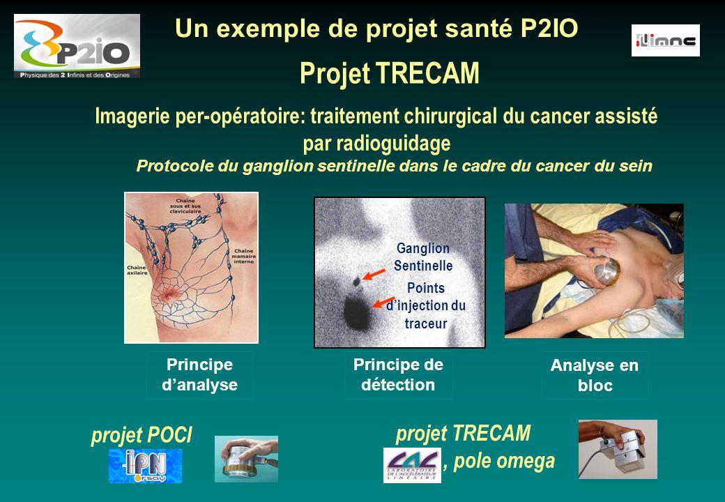 Projet TRECAM projet POCI Imagerie per-opératoire: traitement chirurgical du cancer assisté par radioguidage Un exemple de projet santé P2IO Principe
