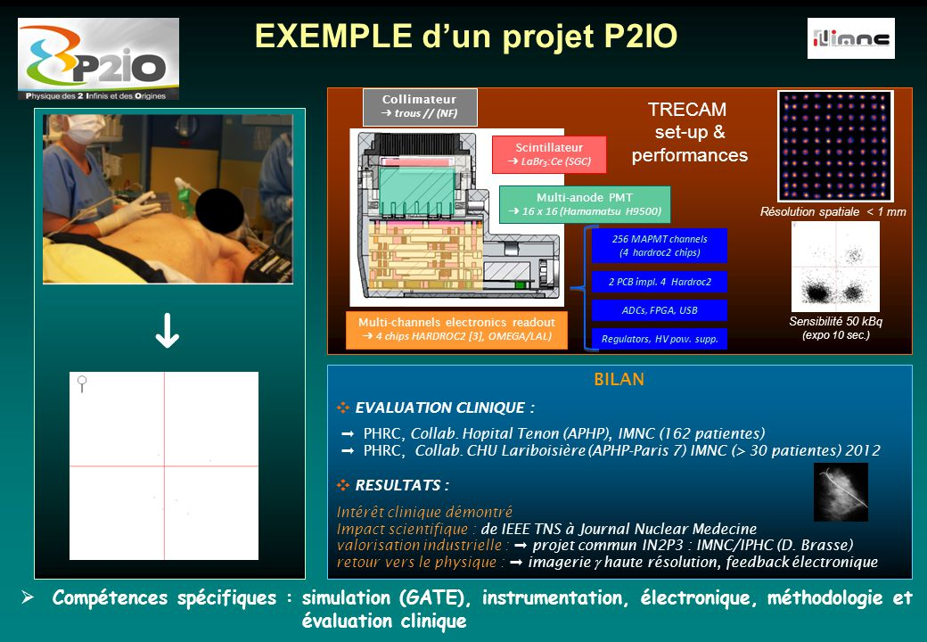 ➜ EXEMPLE d'un projet P2IO  Compétences spécifiques : simulation (GATE), instrumentation, électronique, méthodologie et évaluation clinique Regulators, High power voltage supply ADCs, FPGA, USB 2 Hardroc 2b/ chip 256 MAPMT channels on the 4 ✕ 64 hardroc Multi-anode PMT (Hamamatsu H9500) ➜ 16 x 16 pixels (3mm pitch) Crystal LaBr 3 :Ce (BrilLanCe 380 Saint Gobain Crystals) ➜ thickness : 5 mm ➜ coating : Absorbent edges, Teflon top Multi channels electronics readout ➜ 4 chips HARDROC2 [6], OMEGA/LAL) Parallel hole collimator (Nuclear Fields) ➜ thickness : e = 15 mm ➜ holes : ϕ = 1.5mm, septa = 0.23 mm Regulators, High power voltage supply ADCs, FPGA, USB 2 Hardroc 2b/ chip 256 MAPMT channels on the 4 ✕ 64 hardroc Multi-anode PMT (Hamamatsu H9500) ➜ 16 x 16 pixels (3mm pitch) Crystal LaBr 3 :Ce (BrilLanCe 380 Saint Gobain Crystals) ➜ thickness : 5 mm ➜ coating : Absorbent edges, Teflon top Multi channels electronics readout ➜ 4 chips HARDROC2 [6], OMEGA/LAL) Parallel hole collimator (Nuclear Fields) ➜ thickness : e = 15 mm ➜ holes : ϕ = 1.5mm, septa = 0.23 mm Sensibilité 50 kBq (expo 10 sec.) Résolution spatiale < 1 mm BILAN ❖ EVALUATION CLINIQUE : ➞ PHRC, Collab.