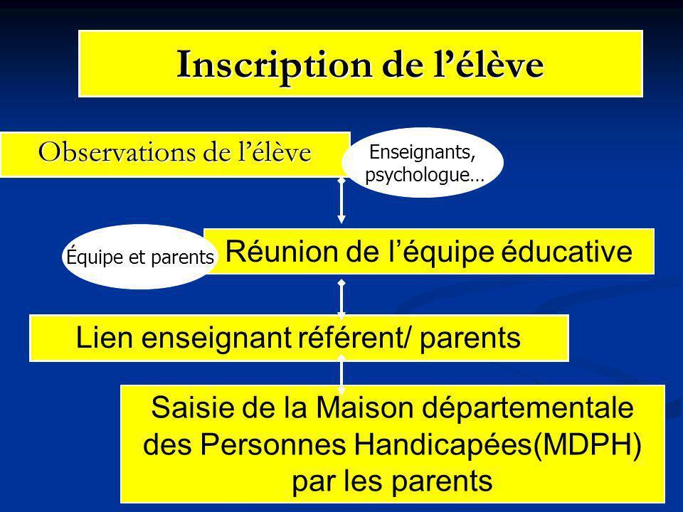 DDEC 29 CG responsable ASH Inscription de l'élève Observations de l'élève Réunion de l'équipe éducative Lien enseignant référent/ parents Saisie de la Maison départementale des Personnes Handicapées(MDPH) par les parents Enseignants, psychologue… Équipe et parents