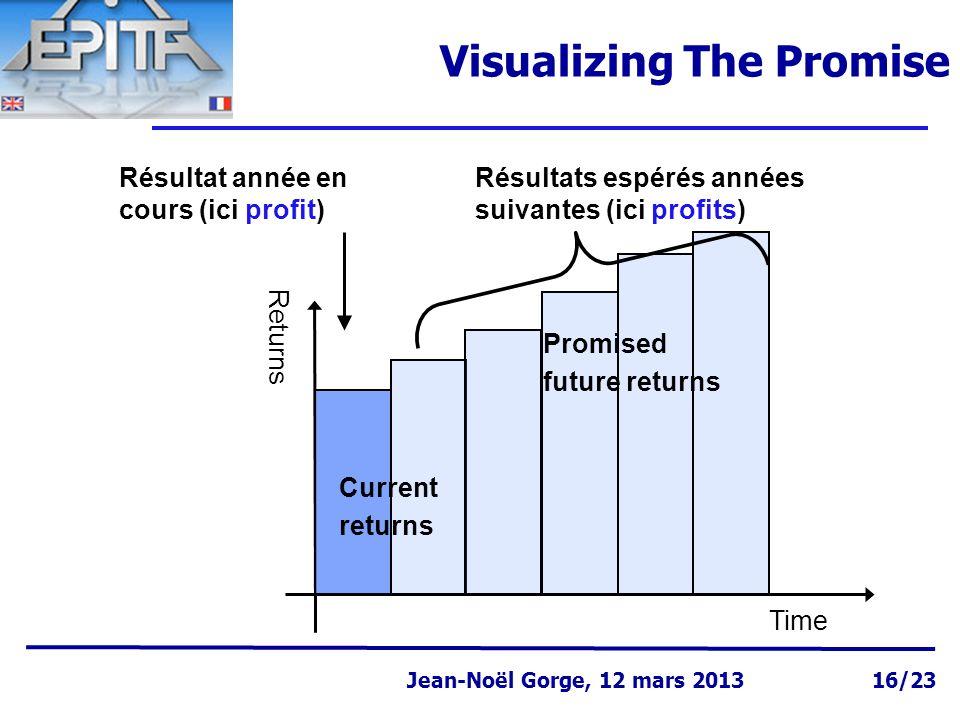 Page 16 Jean-Noël Gorge 3 mai 1999 Jean-Noël Gorge, 12 mars 2013 16/23 Visualizing The Promise Time Returns Current returns Promised future returns Ré