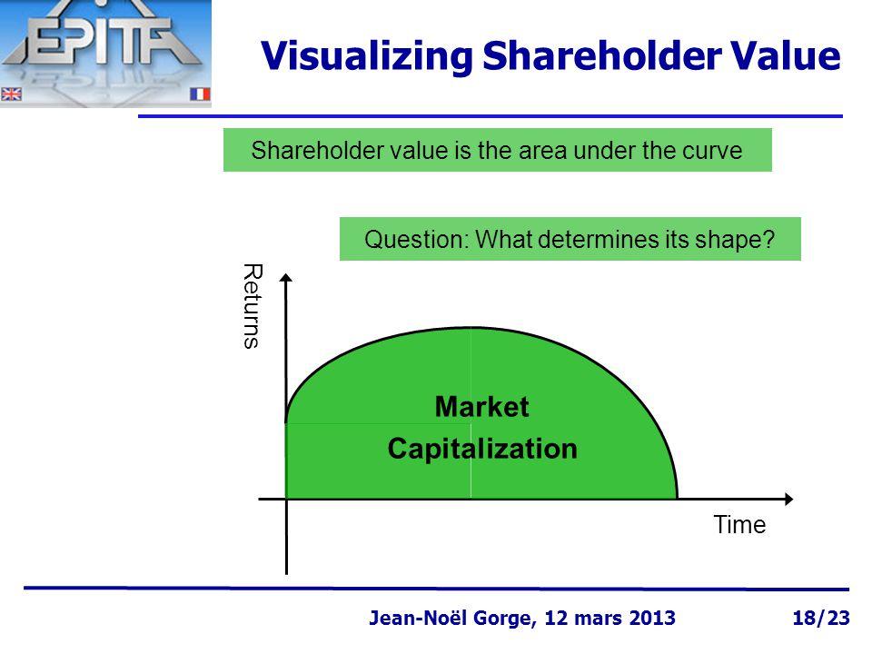 Page 18 Jean-Noël Gorge 3 mai 1999 Jean-Noël Gorge, 12 mars 2013 18/23 Visualizing Shareholder Value Returns Time Shareholder value is the area under