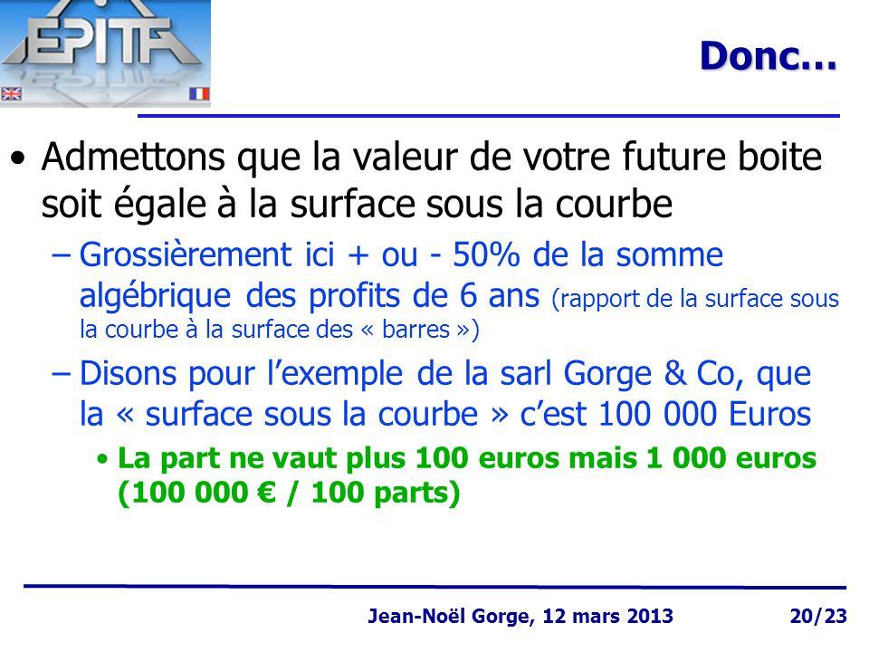 Page 20 Jean-Noël Gorge 3 mai 1999 Jean-Noël Gorge, 12 mars 2013 20/23Donc… Admettons que la valeur de votre future boite soit égale à la surface sous la courbe –Grossièrement ici + ou - 50% de la somme algébrique des profits de 6 ans (rapport de la surface sous la courbe à la surface des « barres ») –Disons pour l'exemple de la sarl Gorge & Co, que la « surface sous la courbe » c'est 100 000 Euros La part ne vaut plus 100 euros mais 1 000 euros (100 000 € / 100 parts)