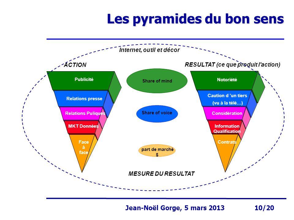Page 10 Jean-Noël Gorge 3 mai 1999 10/58 Jean-Noël Gorge, 5 mars 2013 10/20 Les pyramides du bon sens Publicité Relations presse Relations Puliques MK