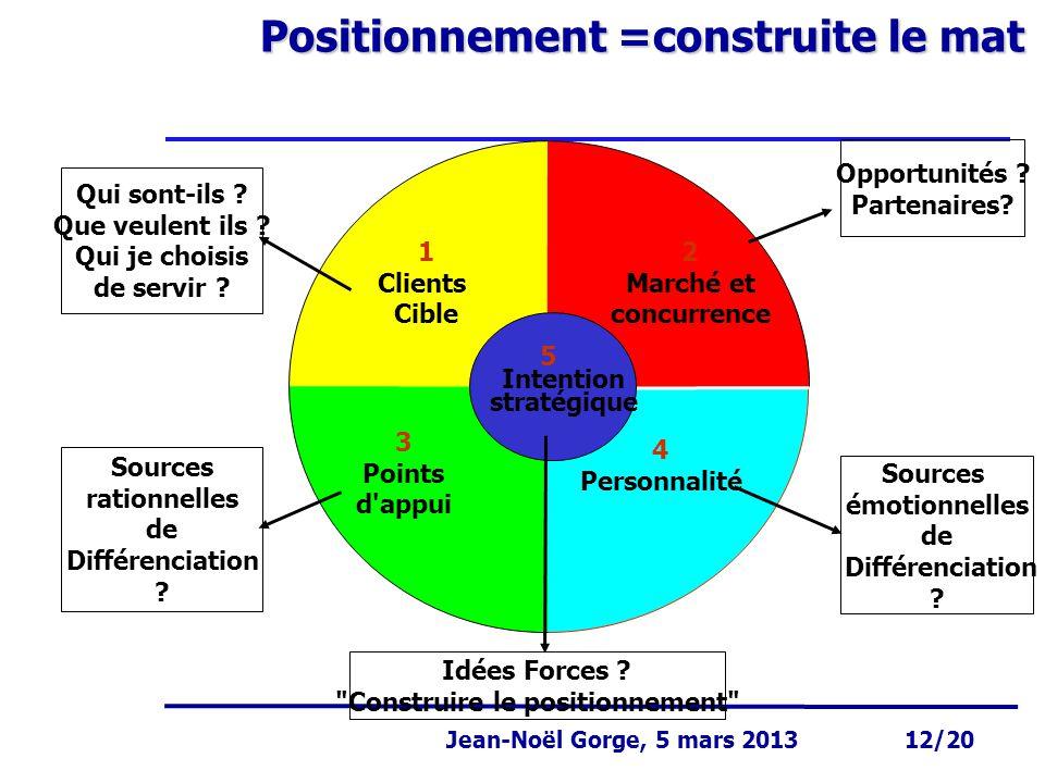 Page 12 Jean-Noël Gorge 3 mai 1999 12/58 Jean-Noël Gorge, 5 mars 2013 12/20 Positionnement =construite le mat Intention stratégique Qui sont-ils ? Que