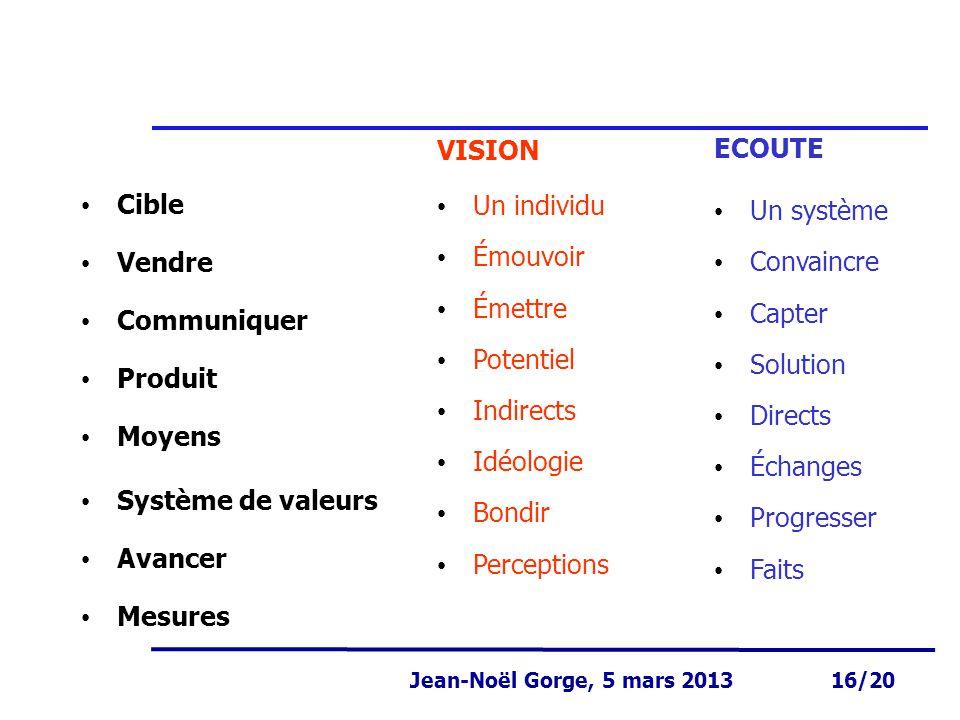 Page 16 Jean-Noël Gorge 3 mai 1999 16/58 Jean-Noël Gorge, 5 mars 2013 16/20 Cible Vendre Communiquer Produit Moyens Système de valeurs Avancer Mesures