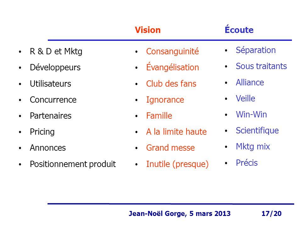 Page 17 Jean-Noël Gorge 3 mai 1999 17/58 Jean-Noël Gorge, 5 mars 2013 17/20 R & D et Mktg Développeurs Utilisateurs Concurrence Partenaires Pricing An