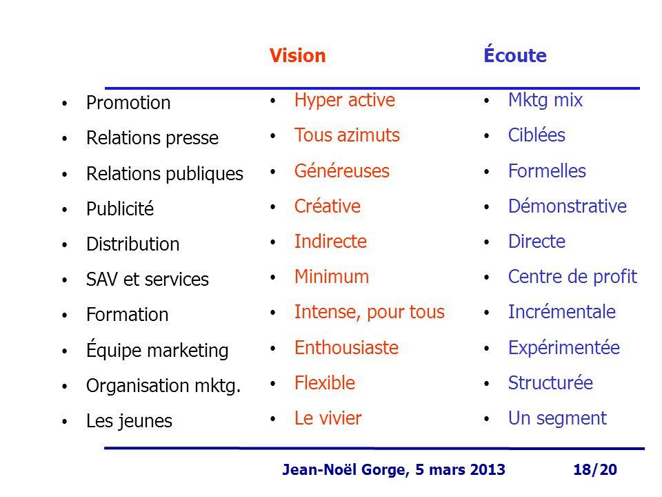 Page 18 Jean-Noël Gorge 3 mai 1999 18/58 Jean-Noël Gorge, 5 mars 2013 18/20 Hyper active Tous azimuts Généreuses Créative Indirecte Minimum Intense, p