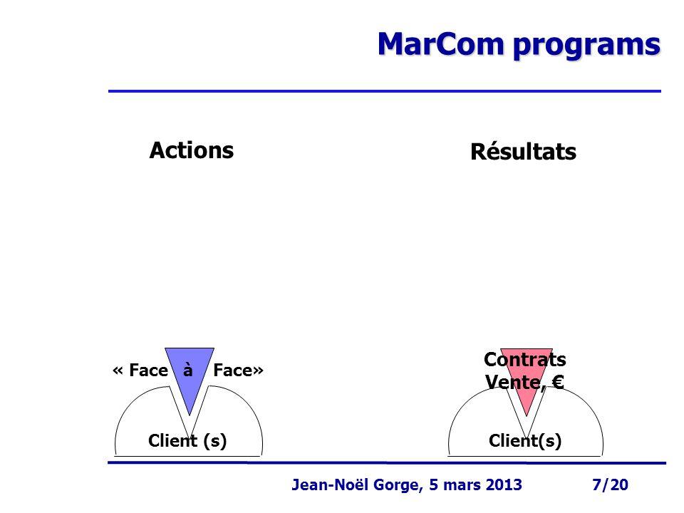 Page 7 Jean-Noël Gorge 3 mai 1999 7/58 Jean-Noël Gorge, 5 mars 2013 7/20 MarCom programs Résultats Client(s) Contrats Vente, € Actions Client (s) «