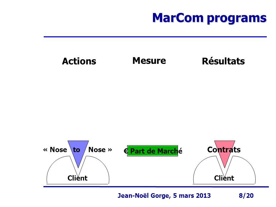 Page 8 Jean-Noël Gorge 3 mai 1999 8/58 Jean-Noël Gorge, 5 mars 2013 8/20 MarCom programs Client Contrats Client « Nose to Nose » € Part de Marché Résu