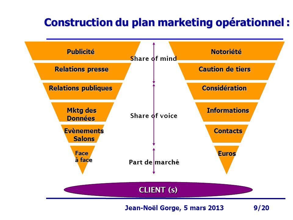 Page 9 Jean-Noël Gorge 3 mai 1999 9/58 Jean-Noël Gorge, 5 mars 2013 9/20 Construction du plan marketing opérationnel : Publicité Relations presse Rela