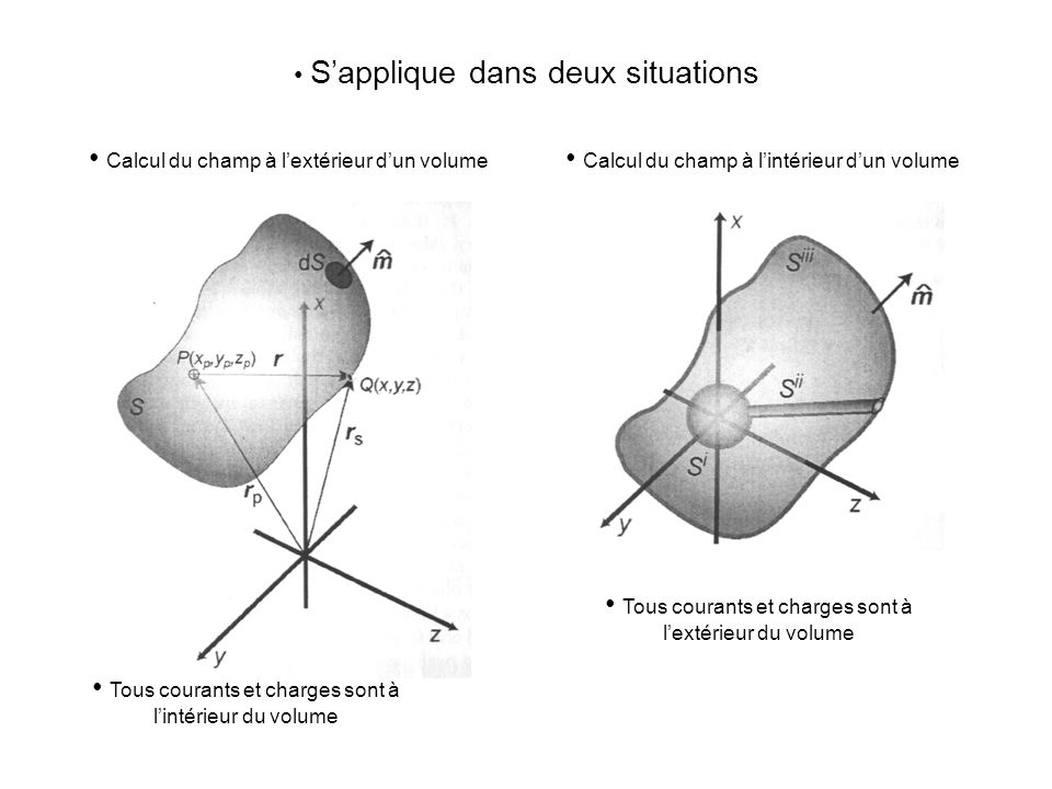 S'applique dans deux situations Tous courants et charges sont à l'intérieur du volume Tous courants et charges sont à l'extérieur du volume Calcul du