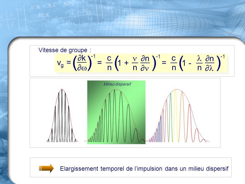 Elargissement temporel de l'impulsion dans un milieu dispersif Milieu dispersif Vitesse de groupe : v g = ( ) ∂k∂k ∂∂ = c n ( ) ∂n∂n ∂ 1 + n c n ( )