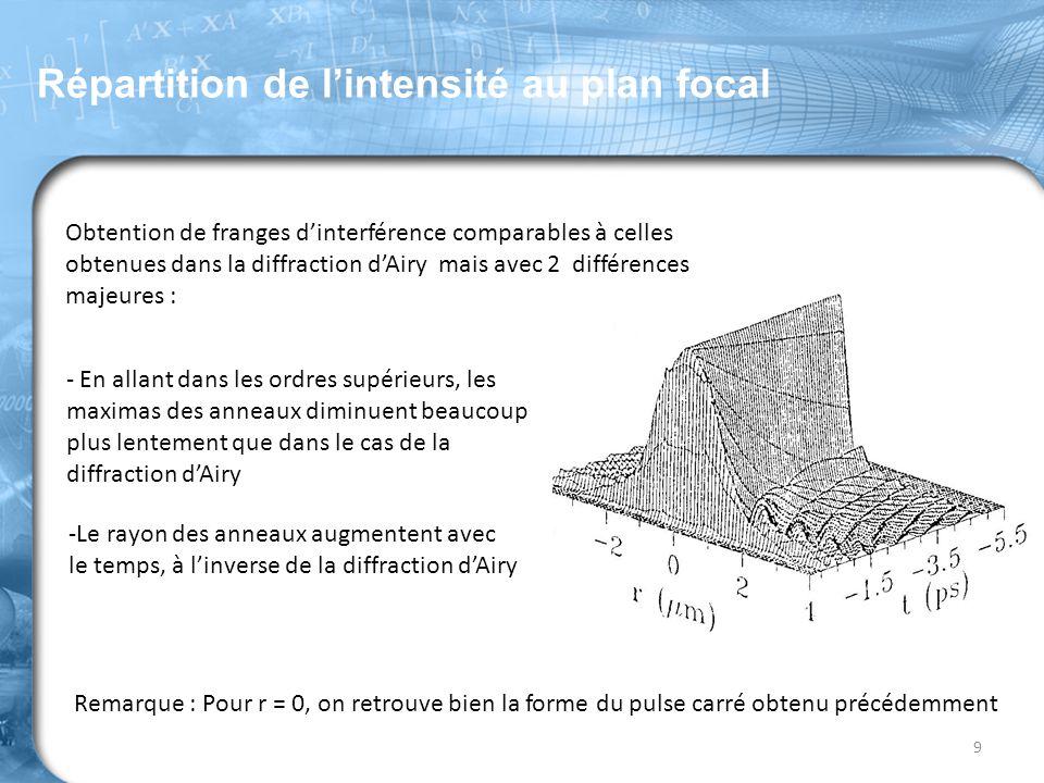 Répartition de l'intensité au plan focal 9 Remarque : Pour r = 0, on retrouve bien la forme du pulse carré obtenu précédemment Obtention de franges d'