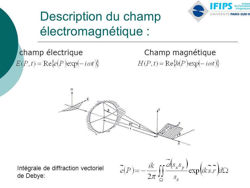 Description du champ électromagnétique : champ électrique Champ magnétique Intégrale de diffraction vectoriel de Debye: