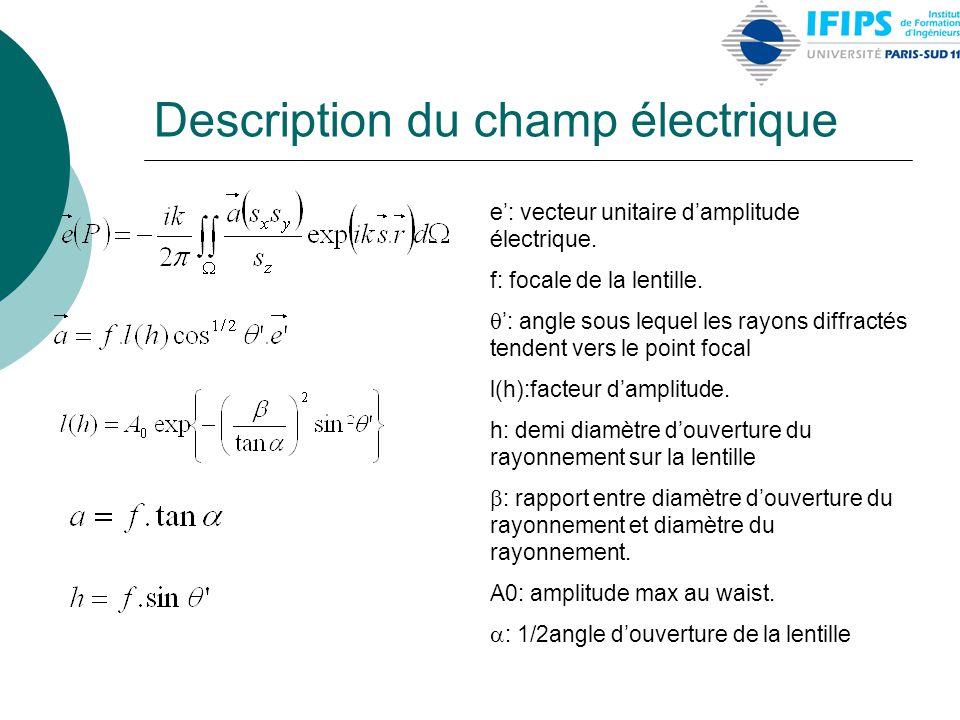 Description du champ électrique e': vecteur unitaire d'amplitude électrique. f: focale de la lentille.  ': angle sous lequel les rayons diffractés te