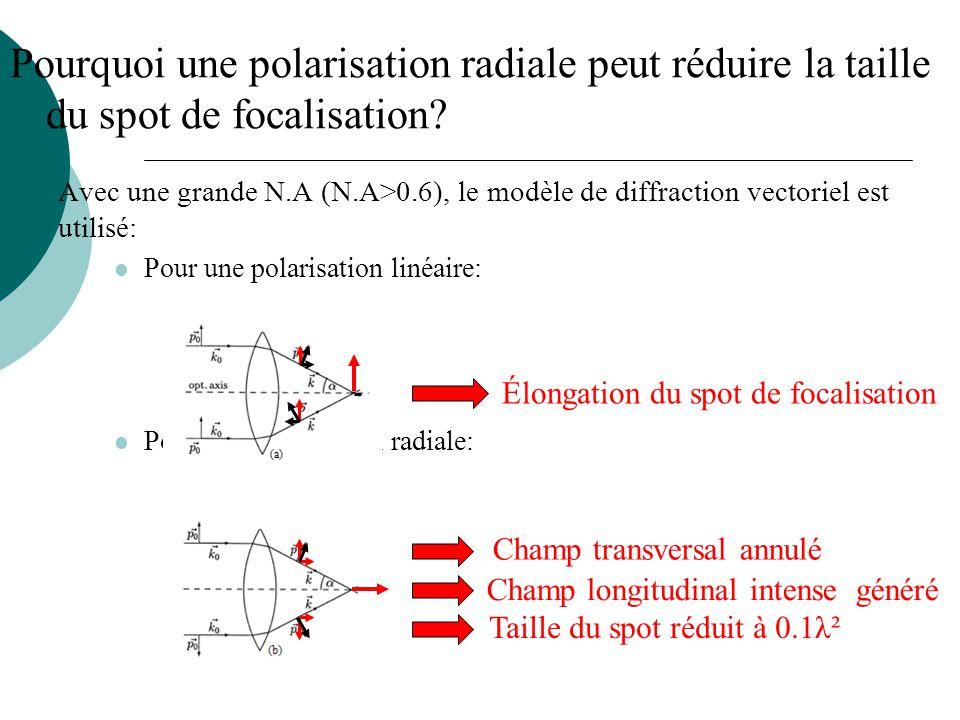 Pourquoi une polarisation radiale peut réduire la taille du spot de focalisation? Avec une grande N.A (N.A>0.6), le modèle de diffraction vectoriel es