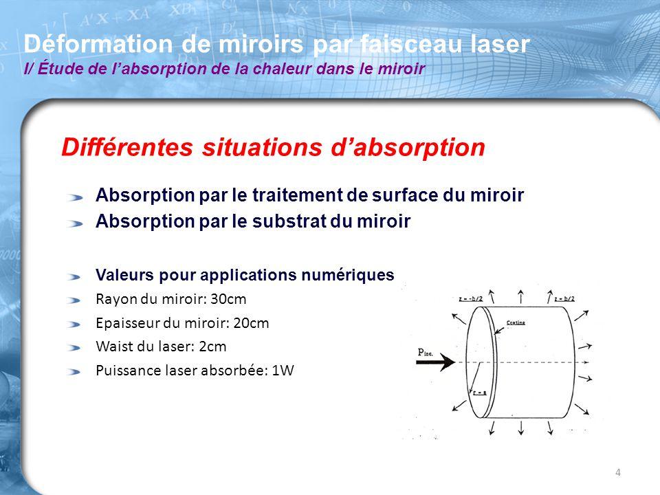Différentes situations d'absorption Absorption par le traitement de surface du miroir Absorption par le substrat du miroir Valeurs pour applications n