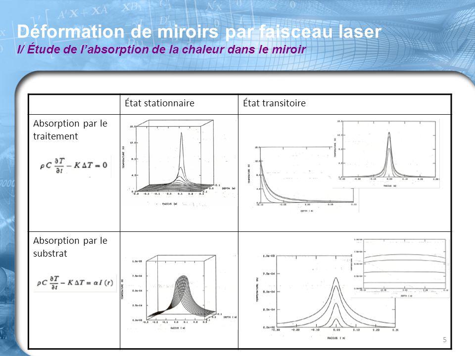 Déformation de miroirs par faisceau laser I/ Étude de l'absorption de la chaleur dans le miroir 5 État stationnaireÉtat transitoire Absorption par le