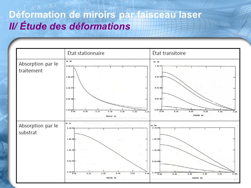 Déformation de miroirs par faisceau laser II/ Étude des déformations 7 État stationnaireÉtat transitoire Absorption par le traitement Absorption par l