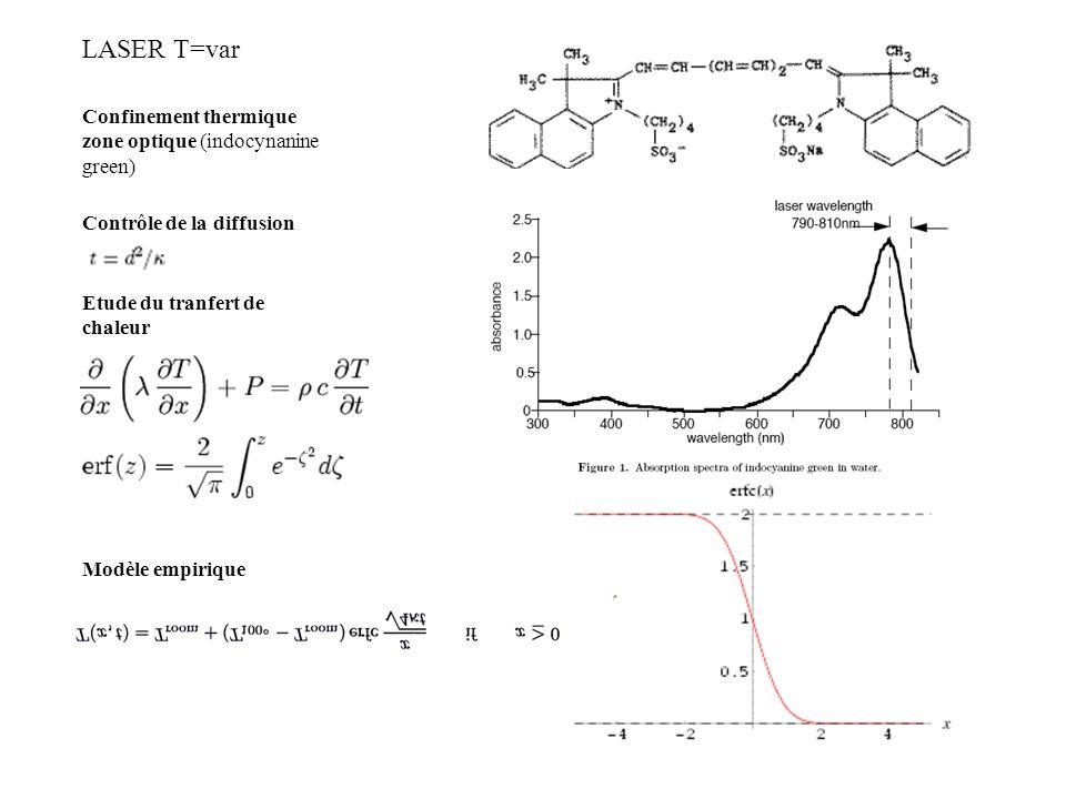 Confinement thermique zone optique (indocynanine green) LASER T=var Contrôle de la diffusion Etude du tranfert de chaleur Modèle empirique