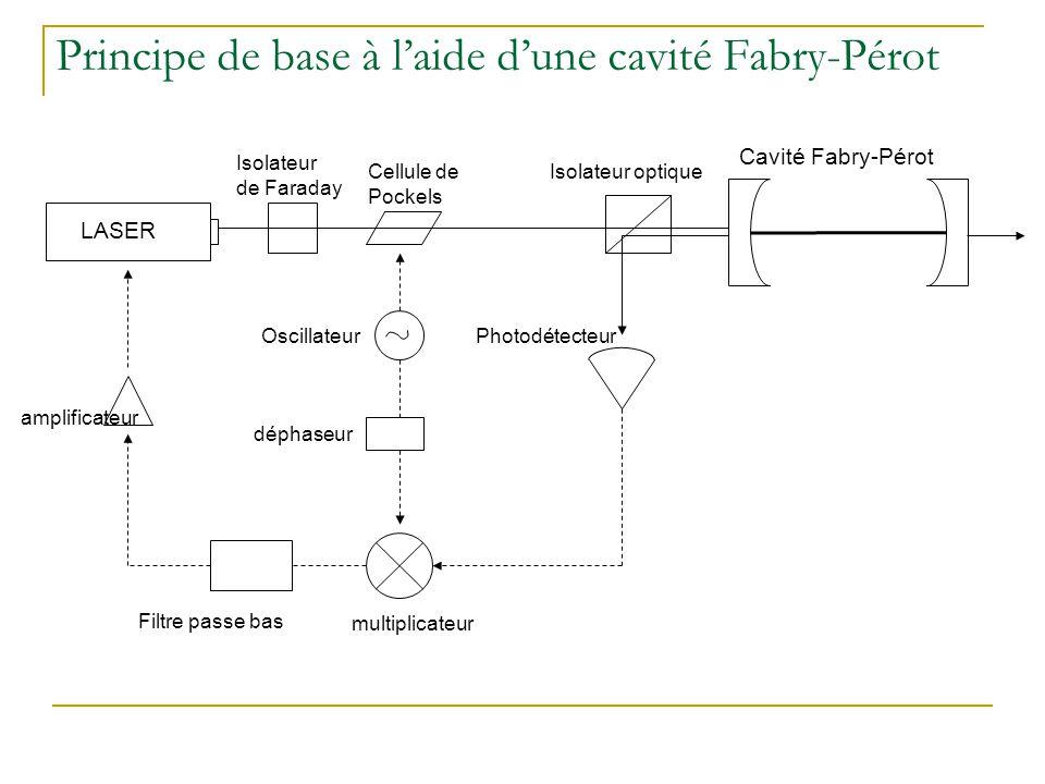 Principe de base à l'aide d'une cavité Fabry-Pérot Cavité Fabry-Pérot multiplicateur LASER Cellule de Pockels Photodétecteur Isolateur optique Filtre