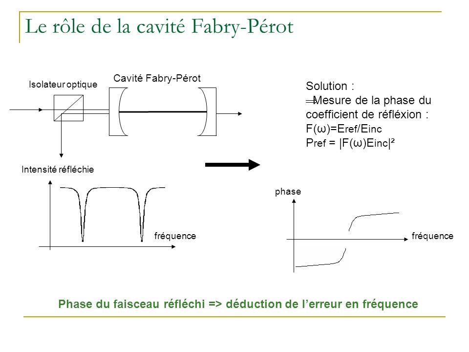 Le rôle de la cavité Fabry-Pérot Phase du faisceau réfléchi => déduction de l'erreur en fréquence Cavité Fabry-Pérot Isolateur optique Intensité réflé