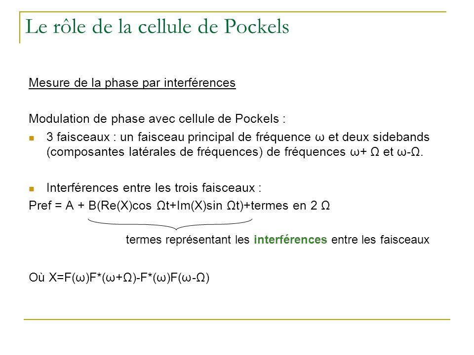Le rôle de la cellule de Pockels Mesure de la phase par interférences Modulation de phase avec cellule de Pockels : 3 faisceaux : un faisceau principa