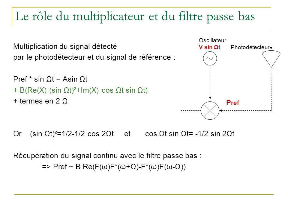 Le rôle du multiplicateur et du filtre passe bas Multiplication du signal détecté par le photodétecteur et du signal de référence : Pref * sin Ωt = As