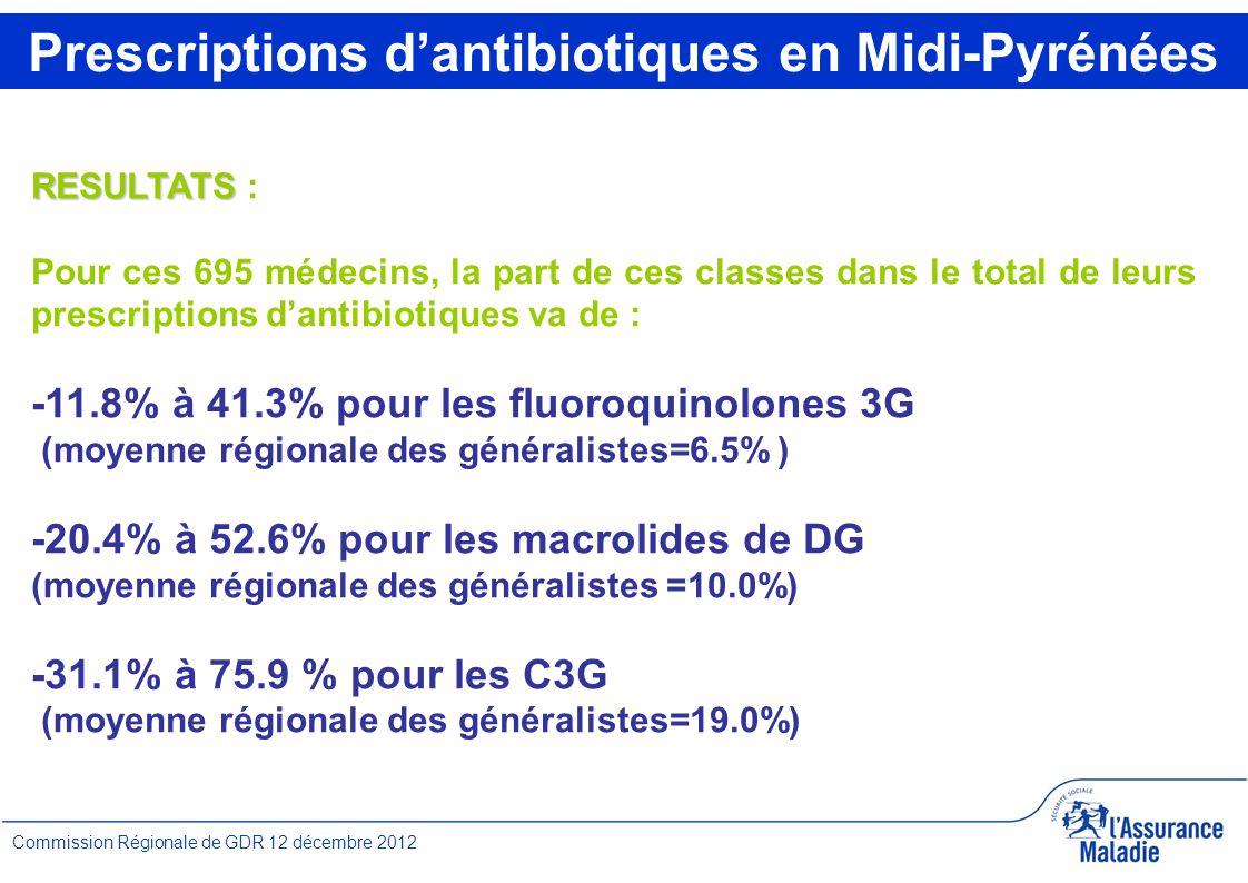 7 Commission Régionale de GDR 12 décembre 2012 RESULTATS RESULTATS : Pour ces 695 médecins, la part de ces classes dans le total de leurs prescriptions d'antibiotiques va de : -11.8% à 41.3% pour les fluoroquinolones 3G (moyenne régionale des généralistes=6.5% ) -20.4% à 52.6% pour les macrolides de DG (moyenne régionale des généralistes =10.0%) -31.1% à 75.9 % pour les C3G (moyenne régionale des généralistes=19.0%) Prescriptions d'antibiotiques en Midi-Pyrénées