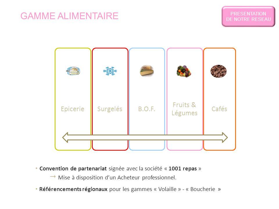 EpicerieSurgelésB.O.F. Fruits & Légumes Cafés GAMME ALIMENTAIRE Convention de partenariat signée avec la société « 1001 repas »  Mise à disposition d