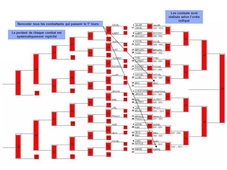 XAVIER DANIEL ALBERT ANTHONY ALAIN BERNARD MICHEL HUGO THEO FLORENT RICHARD THOMAS JULIEN MATHIEU ERIC ALEX CHRISTOPHE JEROME GAEL ARNAUD LAURENT ADRIEN KEVIN REMI MARC PIERRE JOEL PATRICE BRUNO FRANCK 0001 / 0000 0101 1 / 0011 Les combats sont réalisés selon l'ordre indiqué 17 18 19 20 21 22 23 24 25 26 27 28 29 30 31 32 37 38 39 40 41 42 43 44 33 34 35 36 47 48 49 50 51 52 53 54 45 46 55 56 57 58 59 21 22 23 17 24 18 19 20 35 36 33 34 45 46 Le perdant de chaque combat est systématiquement repéché XAVIERDANIEL ANTHONY BERNARD MICHEL HUGO THEO FLORENT THOMAS JULIEN MATHIEU ERIC ALEX CHRISTOPHE JEROME ARNAUD LAURENT ADRIEN REMI MARC PIERRE JOEL PATRICE BRUNO 0121 / 0110 1000 / 0000 0200 / 0000 3 1000 / 0000 0111 / 0031 1000 / 0021 0011 / 0001 1000 / 0010 0101 1 / 0011 0010 / 0001 0101 / 0001 1000 / 0010 0000 / 0000 XAVIER DANIEL ALBERT ANTHONY ALAIN BERNARD MICHEL HUGO THEOFLORENT RICHARD THOMAS JULIEN MATHIEU ERIC ALEX CHRISTOPHE JEROME GAEL ARNAUD LAURENT ADRIEN KEVINREMI MARC PIERRE JOEL PATRICE BRUNO FRANCK 0121 / 0110 1000 / 0000 0200 / 0000 3 0100 / 0000 1000 / 0000 0111 / 0031 1000 / 0021 0011 / 0001 1000 / 0010 0101 1 / 0011 0010 / 0001 0101 / 0001 1000 / 0010 0011 / 0001 1 2 3 4 5 6 7 8 9 10 11 12 13 14 15 16 MICHEL 1000 / 0010 MATHIEU 1000 / 0021 1000 / 0001 MATHIEU 0110 / 0000 LAURENT 0101 1 / 0011 0011 / 0001 REMI XAVIER THOMAS ARNAUD REMI PIERRE MICHEL LAURENT CHRISTOPHE 1000 / 0000 HUGO 0010 / 0000 FLORENT 1000 / 0000 JULIEN 1000 / 0000 JEROME 0101 2 / 0011 BERNARD 0101 / 0014 THEO 0111 / 0031 PATRICE 1000 / 0010 PATRICE 1001 / 0010 JEROME 0011 / 0010 PATRICE 1000 / 0010 XAVIER 0101 1 / 0011 PATRICE 0101 2 / 0011 MICHEL 1000 / 0010 HUGO 0011 / 0001 JULIEN 0200 / 0000 3 JULIEN 1000 / 0000 ARNAUD 0001 / 0000 JULIEN 1000 / 0100 JULIEN 0010 / 0001